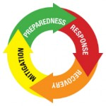 Emergency and Disaster Readiness